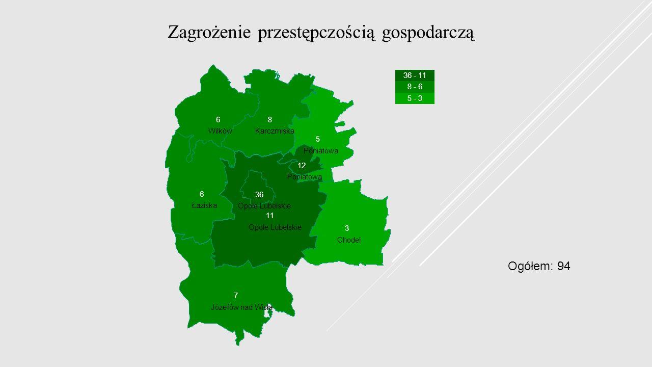 Zagrożenie przestępczością gospodarczą Chodel Józefów nad Wisłą Karczmiska Łaziska Opole Lubelskie Poniatowa Wilków 36 - 11 8 - 6 5 - 3 3 7 8 6 11 36 5 12 6 Ogółem: 94