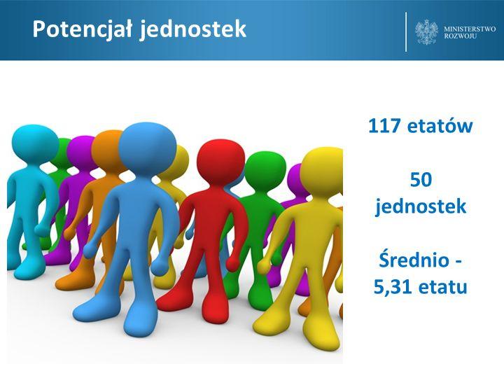 Potencjał jednostek 117 etatów 50 jednostek Średnio - 5,31 etatu