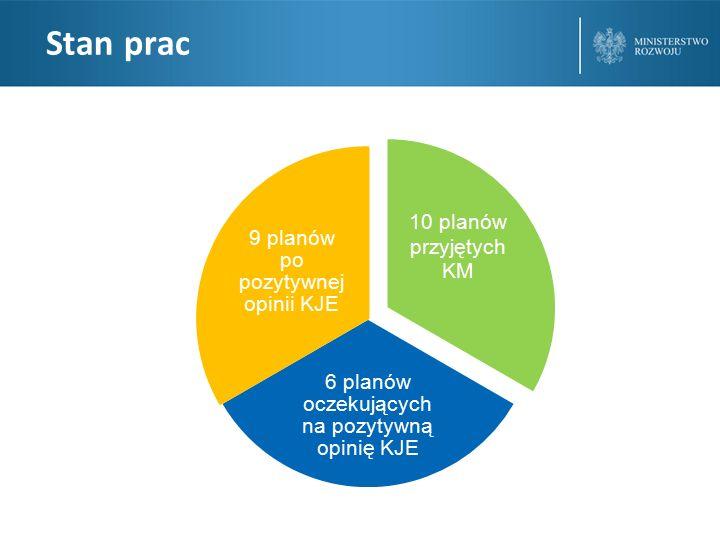 Stan prac 10 planów przyjętych KM 6 planów oczekujących na pozytywną opinię KJE 9 planów po pozytywnej opinii KJE
