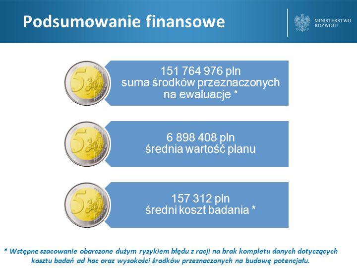 Podsumowanie finansowe 151 764 976 pln suma środków przeznaczonych na ewaluacje * 6 898 408 pln średnia wartość planu 157 312 pln średni koszt badania