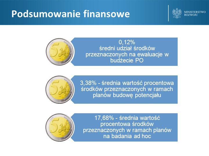 Podsumowanie finansowe 0,12% średni udział środków przeznaczonych na ewaluacje w budżecie PO 3,38% - średnia wartość procentowa środków przeznaczonych