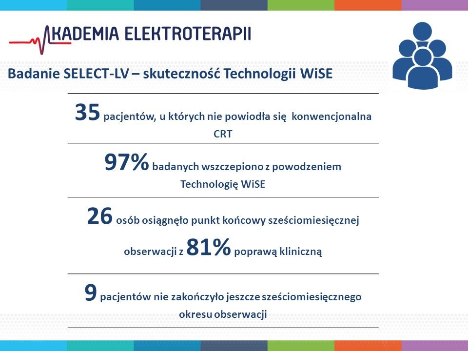 35 pacjentów, u których nie powiodła się konwencjonalna CRT 97% badanych wszczepiono z powodzeniem Technologię WiSE 26 osób osiągnęło punkt końcowy sześciomiesięcznej obserwacji z 81% poprawą kliniczną 9 pacjentów nie zakończyło jeszcze sześciomiesięcznego okresu obserwacji Badanie SELECT-LV – skuteczność Technologii WiSE