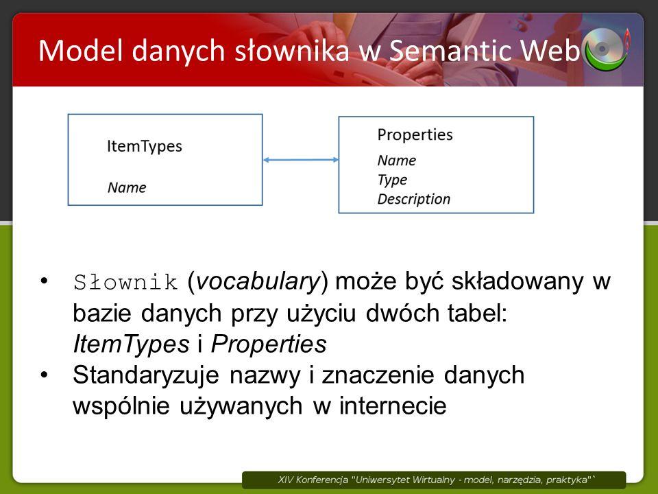 Model danych słownika w Semantic Web Słownik (vocabulary) może być składowany w bazie danych przy użyciu dwóch tabel: ItemTypes i Properties Standaryzuje nazwy i znaczenie danych wspólnie używanych w internecie
