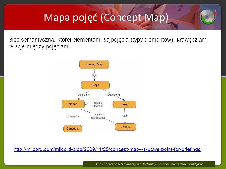 Mapa pojęć (Concept Map) Sieć semantyczna, której elementami są pojęcia (typy elementów), krawędziami relacje między pojęciami http://milcord.com/milcord-blog/2009/11/25/concept-map-vs-powerpoint-for-briefings