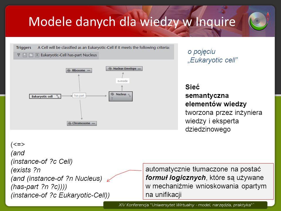 """Modele danych dla wiedzy w Inquire o pojęciu """"Eukaryotic cell Sieć semantyczna elementów wiedzy tworzona przez inżyniera wiedzy i eksperta dziedzinowego ( (and (instance-of c Cell) (exists n (and (instance-of n Nucleus) (has-part n c)))) (instance-of c Eukaryotic-Cell)) automatycznie tłumaczone na postać formuł logicznych, które są używane w mechaniźmie wnioskowania opartym na unifikacji"""