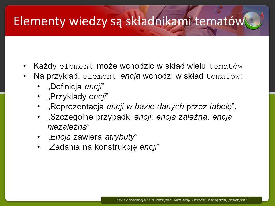 """Elementy wiedzy są składnikami tematów Każdy element może wchodzić w skład wielu tematów Na przykład, element encja wchodzi w skład tematów : """"Definicja encji """"Przykłady encji """"Reprezentacja encji w bazie danych przez tabelę , """"Szczególne przypadki encji: encja zależna, encja niezależna """"Encja zawiera atrybuty """"Zadania na konstrukcję encji"""