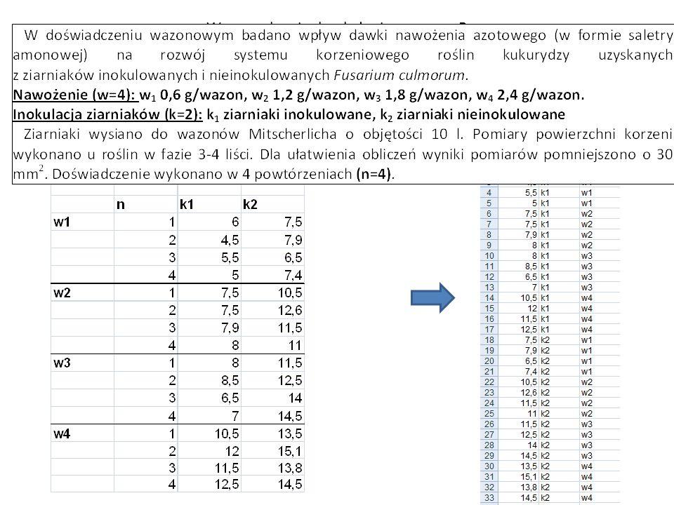 Wprowadzenie do obsługi programu R Przykład: analiza wariancji w układzie dwuczynnikowym Wczytanie pliku z danymi: > dane3 <- read.csv2( kukurydza.csv ) > dane3 Dane Inok Naw 1 6.0 k1 w1 2 4.5 k1 w1 3 5.5 k1 w1 4 5.0 k1 w1 5 7.5 k1 w2 6 7.5 k1 w2 7 7.9 k1 w2 8 8.0 k1 w2 9 8.0 k1 w3 10 8.5 k1 w3...