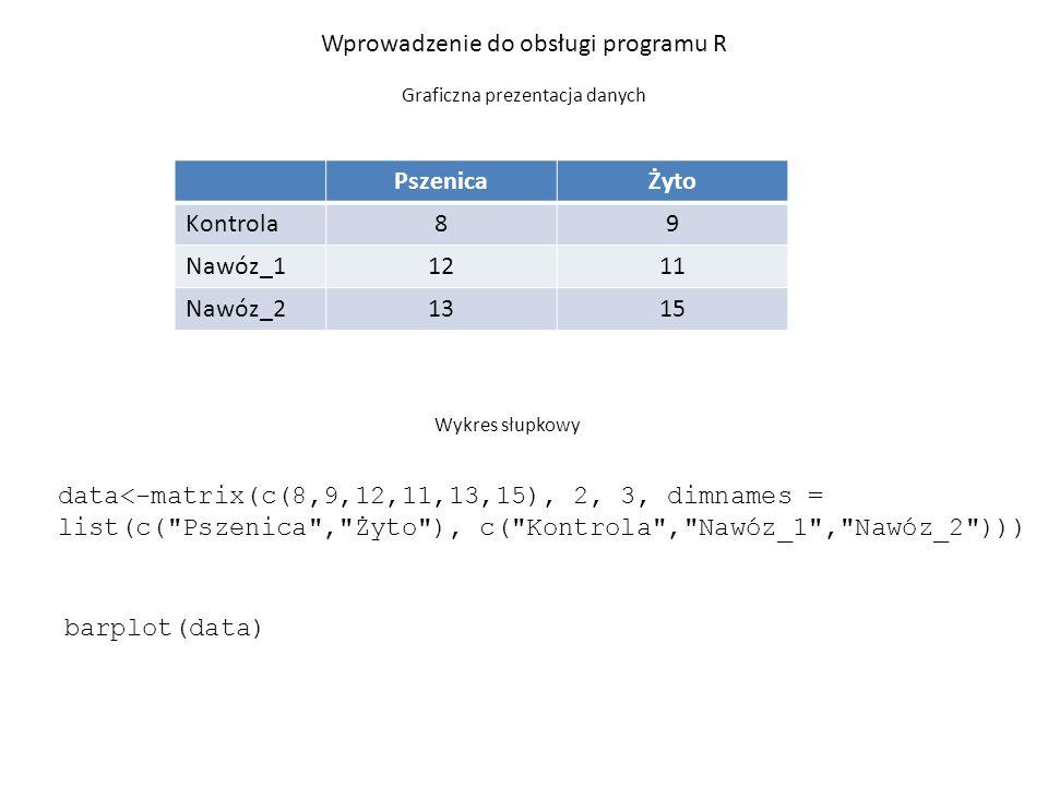 barplot(data[1,]) Wprowadzenie do obsługi programu R Graficzna prezentacja danych PszenicaŻyto Kontrola89 Nawóz_11211 Nawóz_21315 data<-matrix(c(8,9,12,11,13,15), 2, 3, dimnames = list(c( Pszenica , Żyto ), c( Kontrola , Nawóz_1 , Nawóz_2 ))) Wykres słupkowy dla danych w wierszach