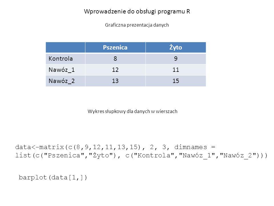 par(mfrow=c(1,2)) # podział obszaru wykresu barplot(data, beside = TRUE) # porównanie rodzaju nawozu barplot(t(data), beside = TRUE) # porównanie gatunków Wprowadzenie do obsługi programu R Graficzna prezentacja danych Zestaw wykresów słupkowych dla danych