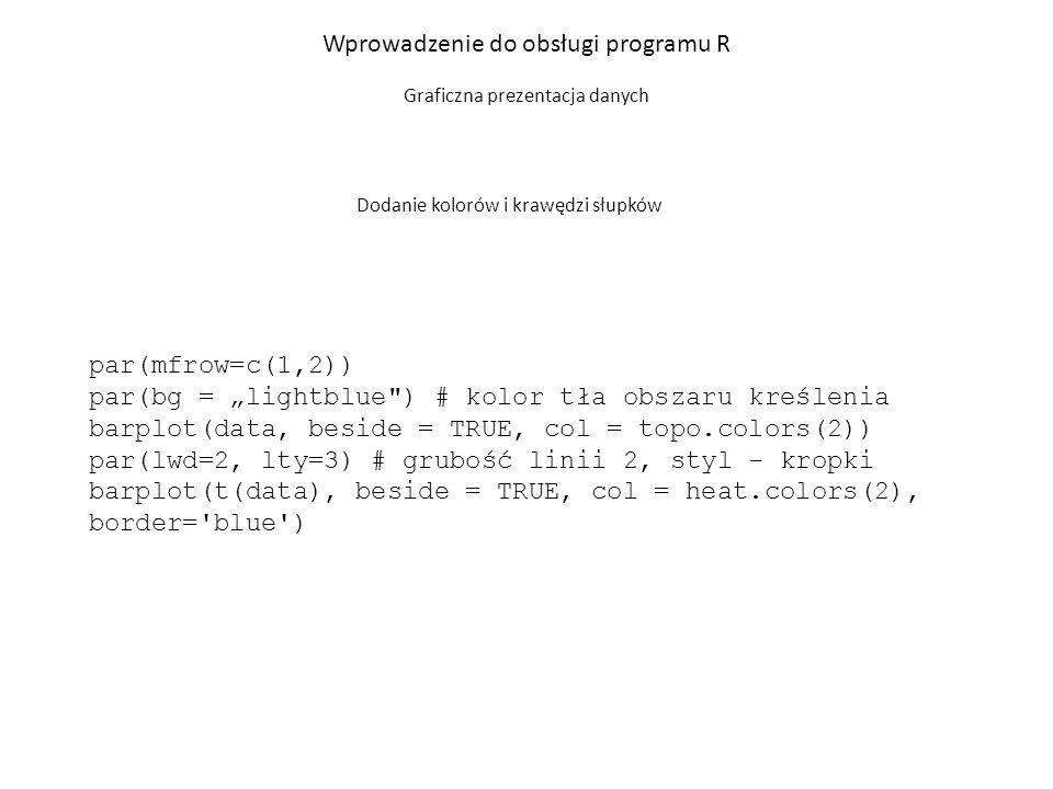 barplot((data), beside = TRUE, col = blue , density=c(4,15), angle=c(0,45)) Wprowadzenie do obsługi programu R Graficzna prezentacja danych Dodanie kreskowania