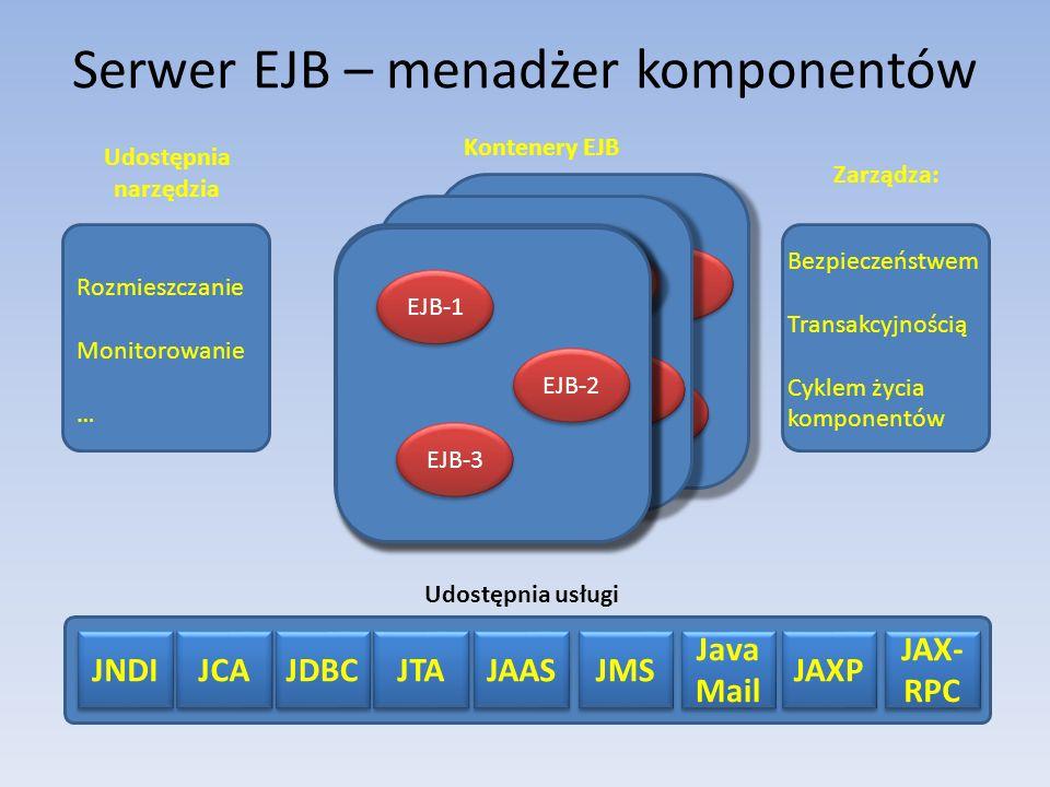 Serwer EJB – menadżer komponentów Kontenery EJB EJB-1 EJB-2 EJB-3 Udostępnia narzędzia Zarządza: Bezpieczeństwem Transakcyjnością Cyklem życia komponentów Rozmieszczanie Monitorowanie … Udostępnia usługi JNDI JCA JDBC JTA JAAS JMS Java Mail JAXP JAX- RPC EJB-1 EJB-2 EJB-3