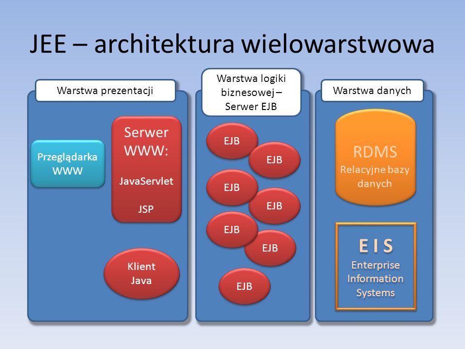 JEE – architektura wielowarstwowa RDMS Relacyjne bazy danych E I S Enterprise Information Systems E I S Enterprise Information Systems EJB Serwer WWW: