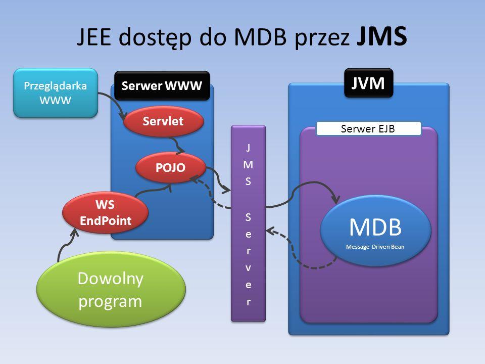 JEE dostęp do MDB przez JMS JVM Serwer WWW POJO MDB Message Driven Bean MDB Message Driven Bean Serwer EJB WS EndPoint Dowolny program Przeglądarka WWW Servlet