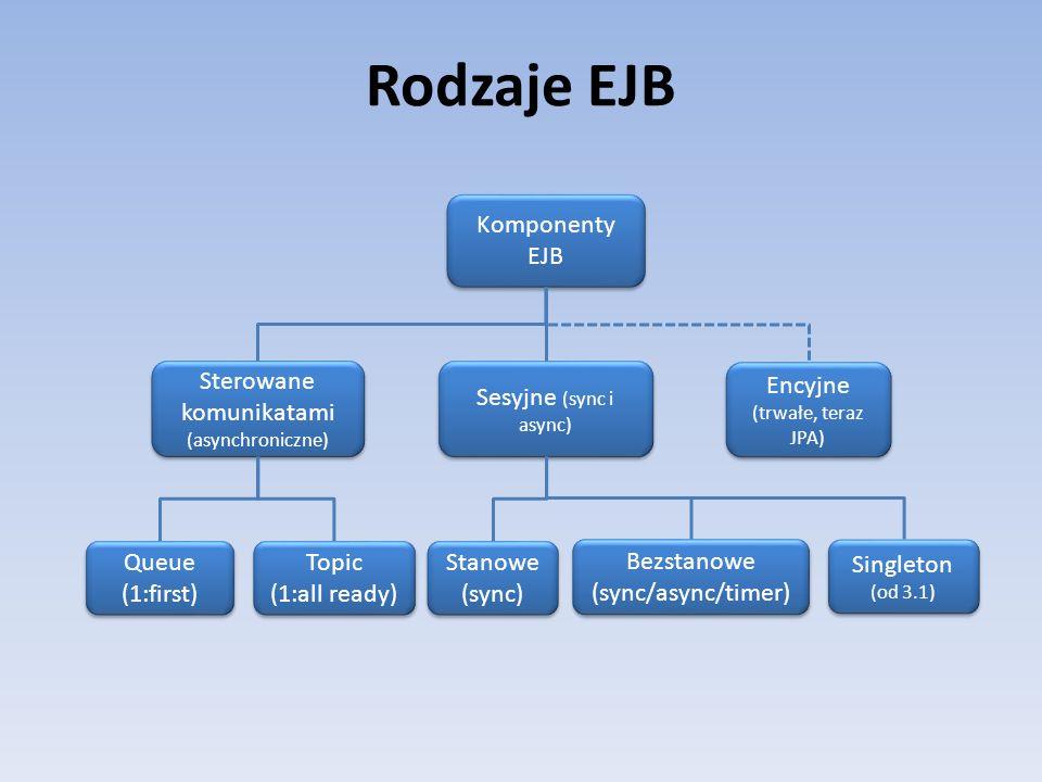 Rodzaje EJB Komponenty EJB Sterowane komunikatami (asynchroniczne) Sesyjne (sync i async) Encyjne (trwałe, teraz JPA) Stanowe (sync) Stanowe (sync) Be