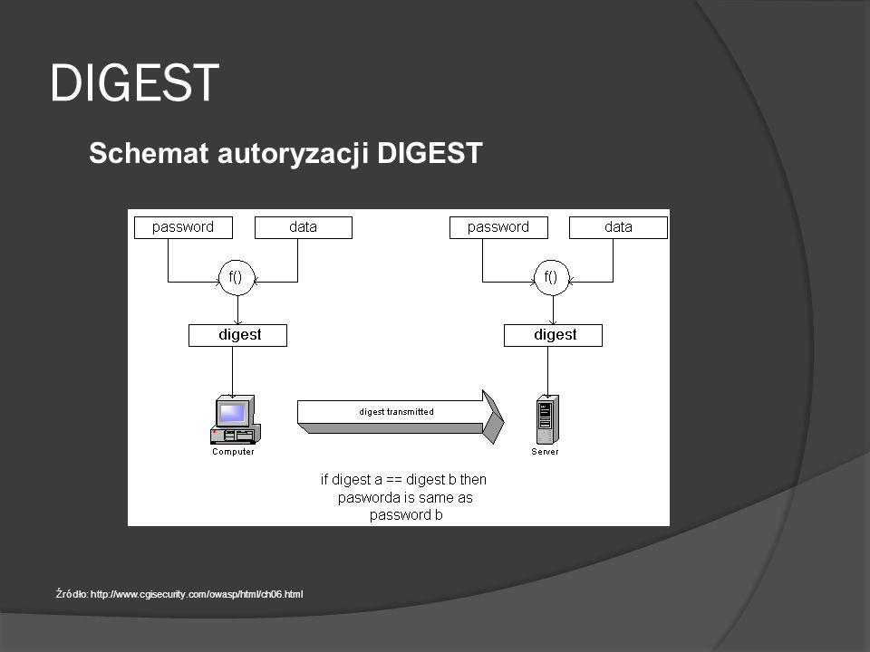 DIGEST Schemat autoryzacji DIGEST Źródło: http://www.cgisecurity.com/owasp/html/ch06.html