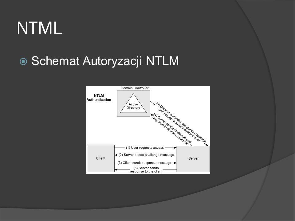 NTML  Schemat Autoryzacji NTLM