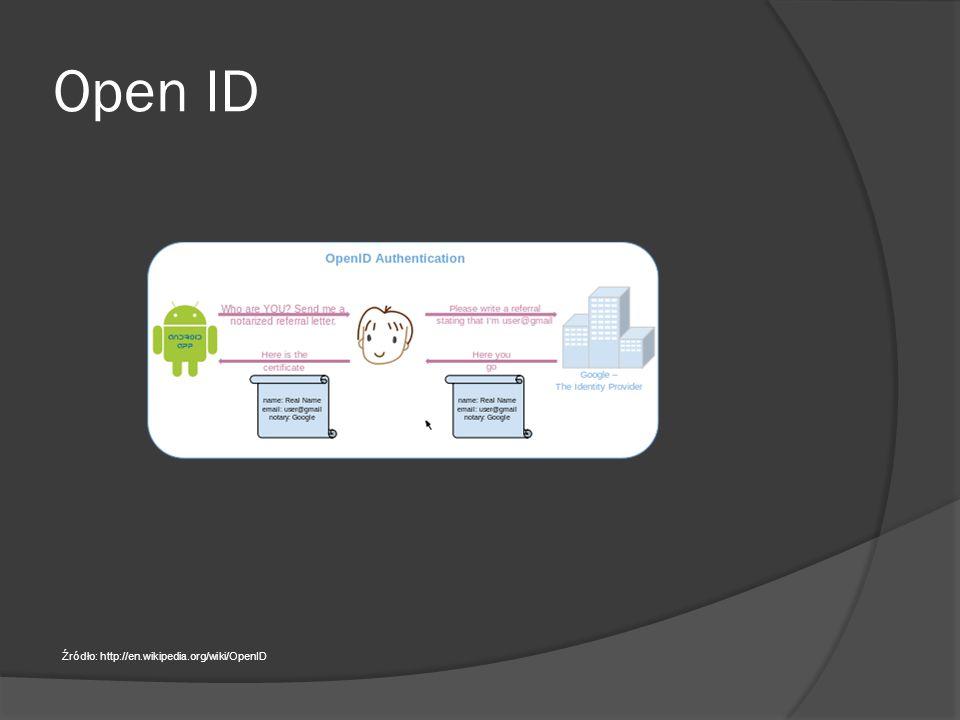 Open ID Źródło: http://en.wikipedia.org/wiki/OpenID