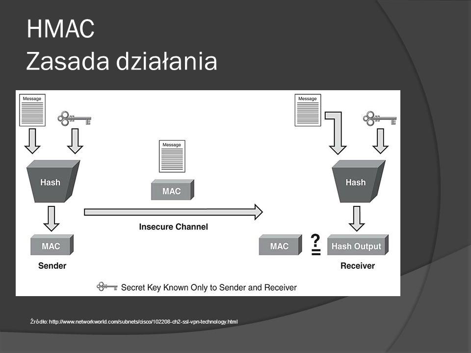 HMAC  Zapewnia integralność i autentyczność wiadomości  W niektórych środowiskach bywa trudna w implementacji