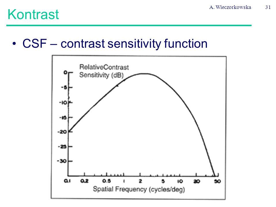 A. Wieczorkowska31 Kontrast CSF – contrast sensitivity function