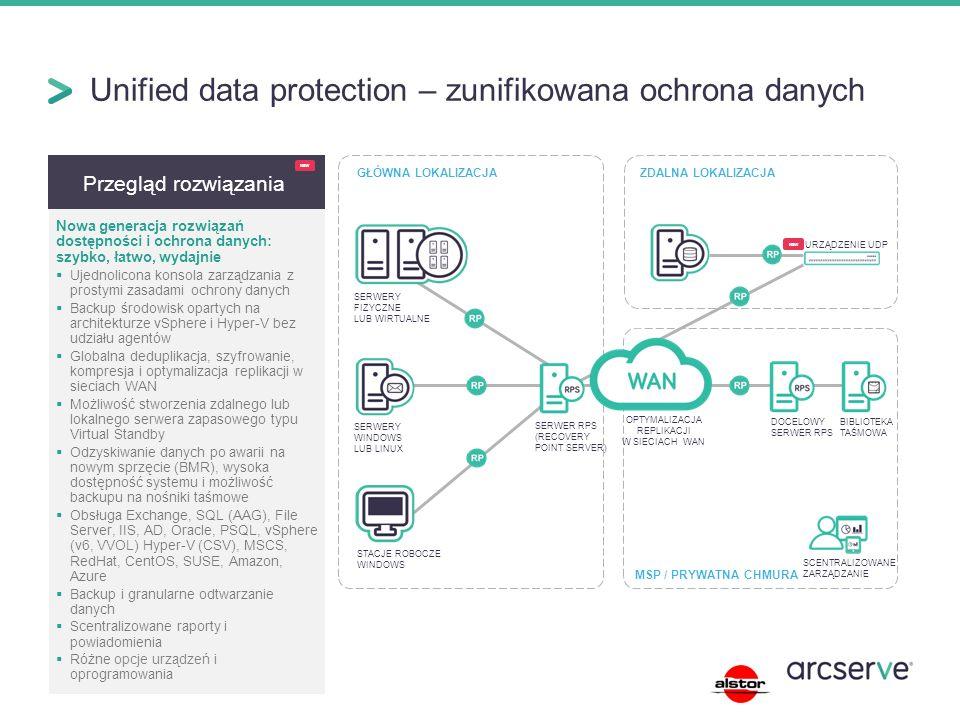 Unified data protection – zunifikowana ochrona danych Przegląd rozwiązania Nowa generacja rozwiązań dostępności i ochrona danych: szybko, łatwo, wydajnie  Ujednolicona konsola zarządzania z prostymi zasadami ochrony danych  Backup środowisk opartych na architekturze vSphere i Hyper-V bez udziału agentów  Globalna deduplikacja, szyfrowanie, kompresja i optymalizacja replikacji w sieciach WAN  Możliwość stworzenia zdalnego lub lokalnego serwera zapasowego typu Virtual Standby  Odzyskiwanie danych po awarii na nowym sprzęcie (BMR), wysoka dostępność systemu i możliwość backupu na nośniki taśmowe  Obsługa Exchange, SQL (AAG), File Server, IIS, AD, Oracle, PSQL, vSphere (v6, VVOL) Hyper-V (CSV), MSCS, RedHat, CentOS, SUSE, Amazon, Azure  Backup i granularne odtwarzanie danych  Scentralizowane raporty i powiadomienia  Różne opcje urządzeń i oprogramowania ZDALNA LOKALIZACJAGŁÓWNA LOKALIZACJA DOCELOWY SERWER RPS BIBLIOTEKA TAŚMOWA SERWER RPS (RECOVERY POINT SERVER) STACJE ROBOCZE WINDOWS SERWERY WINDOWS LUB LINUX SERWERY FIZYCZNE LUB WIRTUALNE OPTYMALIZACJA REPLIKACJI W SIECIACH WAN URZĄDZENIE UDP NEW MSP / PRYWATNA CHMURA SCENTRALIZOWANE ZARZĄDZANIE