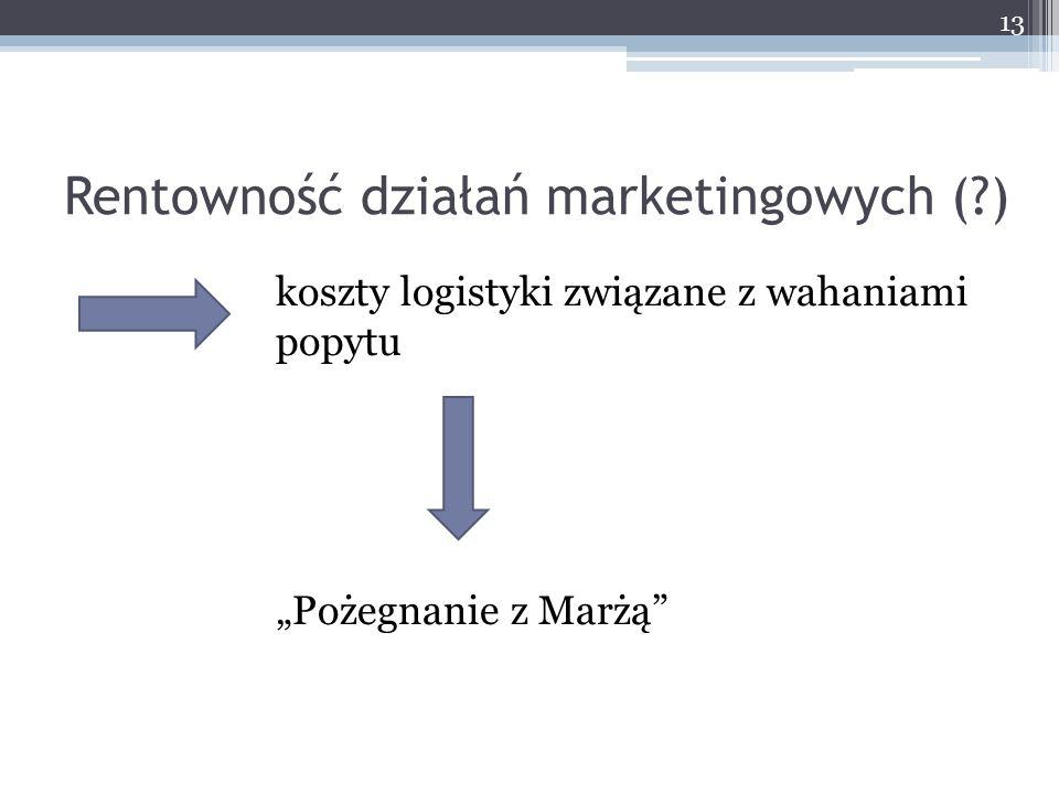 """Rentowność działań marketingowych (?) koszty logistyki związane z wahaniami popytu """"Pożegnanie z Marżą"""" 13"""