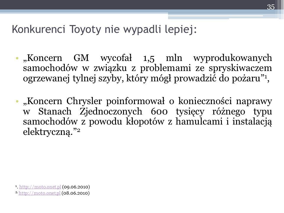 """Konkurenci Toyoty nie wypadli lepiej: """"Koncern GM wycofał 1,5 mln wyprodukowanych samochodów w związku z problemami ze spryskiwaczem ogrzewanej tylnej"""