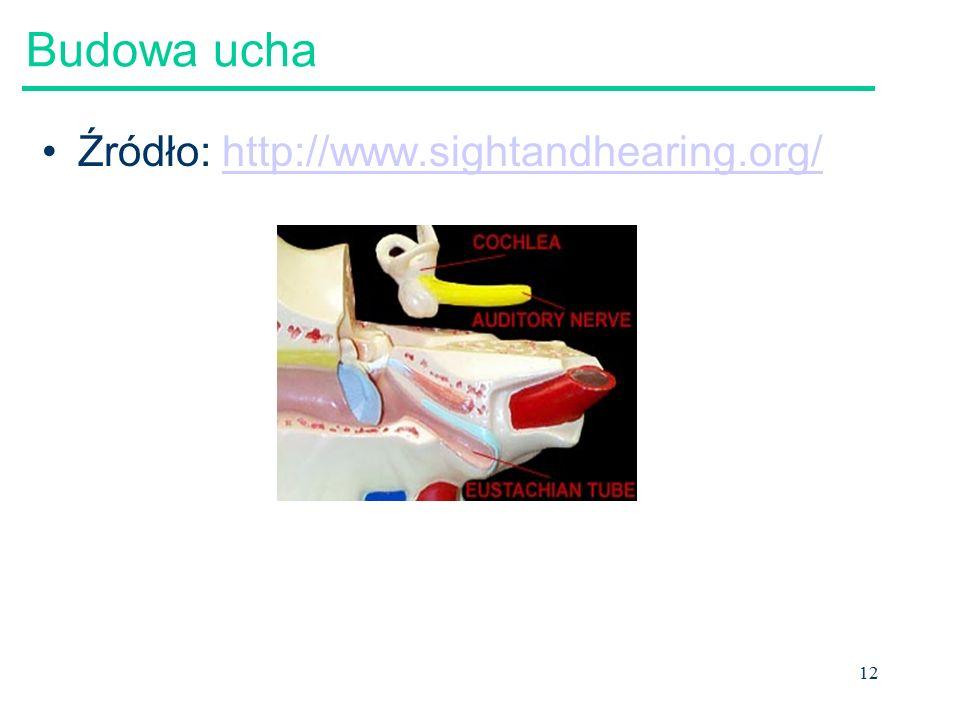 13 Budowa ucha Ucho zewnętrzne: małżowina i kanał słuchowy –Kanał słuchowy można rozpatrywać w przybliżeniu jako kanał otwarto-zamknięty –Małżowina i kanał słuchowy wpływają na (filtrują) dźwięk z powodu swojego charakterystycznego kształtu human eardrum dampens the resonance peaks and antiresonance notches caused by the ear canal J.
