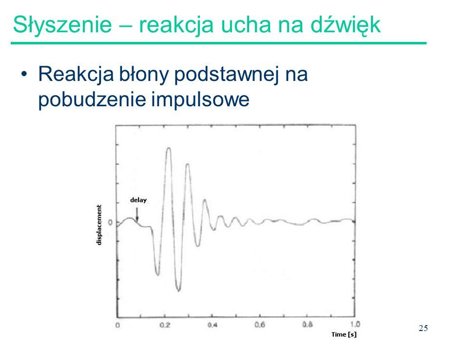 25 Słyszenie – reakcja ucha na dźwięk Reakcja błony podstawnej na pobudzenie impulsowe