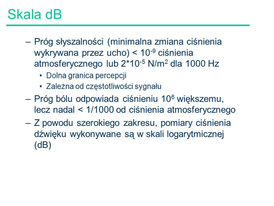 Skala dB –Próg słyszalności (minimalna zmiana ciśnienia wykrywana przez ucho) < 10 -9 ciśnienia atmosferycznego lub 2*10 -5 N/m 2 dla 1000 Hz Dolna granica percepcji Zależna od częstotliwości sygnału –Próg bólu odpowiada ciśnieniu 10 6 większemu, lecz nadal < 1/1000 od ciśnienia atmosferycznego –Z powodu szerokiego zakresu, pomiary ciśnienia dźwięku wykonywane są w skali logarytmicznej (dB)