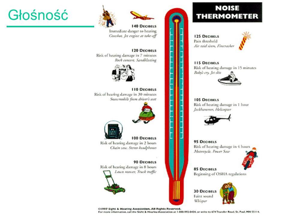 33 Poziom głośności Skala poziomu głośności dźwięku –dla prawidłowej oceny głośności Poziom głośności dźwięku [fon] = poziom ciśnienia akustycznego jaki w danym punkcie wytwarza fala akustyczna o częstotliwości 1000 Hz, która daje głośność identyczną z głośnością porównywanego dźwięku –Liczbowo p.g.