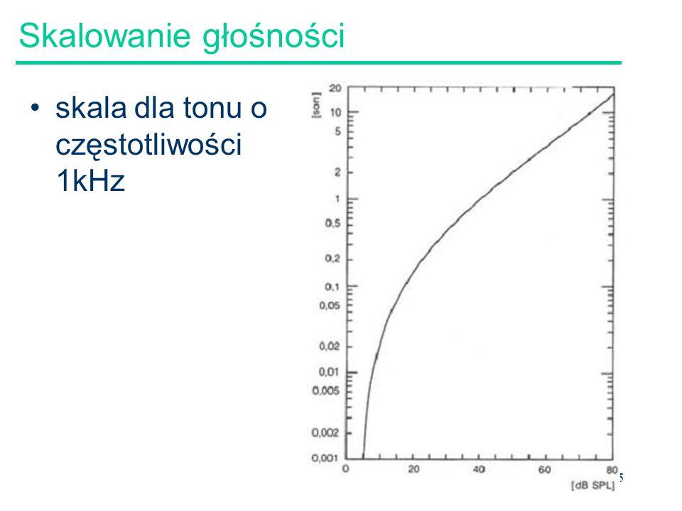 35 Skalowanie głośności skala dla tonu o częstotliwości 1kHz