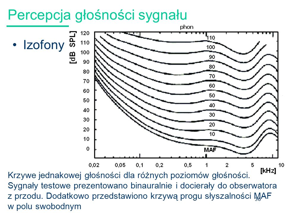 37 Izofony: Standard ISO 226:2003 Normal equal-loudness-level contours