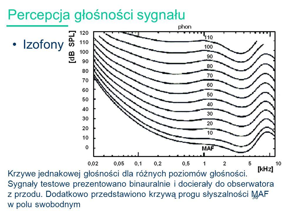 36 Percepcja głośności sygnału Izofony Krzywe jednakowej głośności dla różnych poziomów głośności.