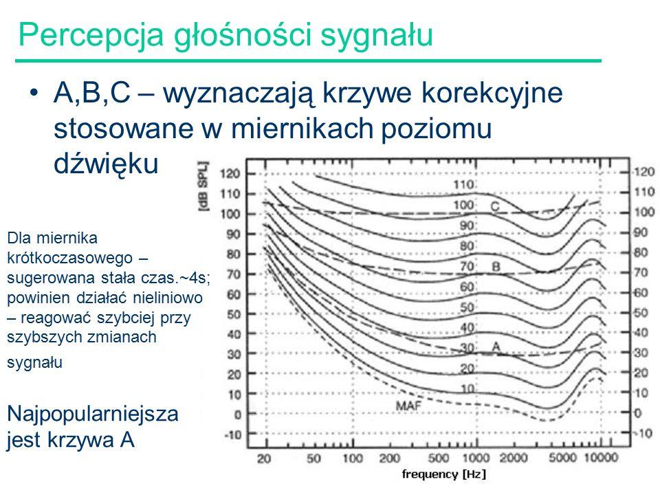 41 Percepcja głośności sygnału A,B,C – wyznaczają krzywe korekcyjne stosowane w miernikach poziomu dźwięku Dla miernika krótkoczasowego – sugerowana stała czas.~4s; powinien działać nieliniowo – reagować szybciej przy szybszych zmianach sygnału Najpopularniejsza jest krzywa A