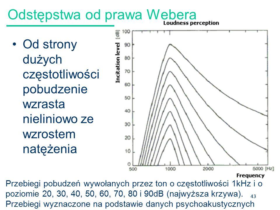 43 Odstępstwa od prawa Webera Od strony dużych częstotliwości pobudzenie wzrasta nieliniowo ze wzrostem natężenia Przebiegi pobudzeń wywołanych przez ton o częstotliwości 1kHz i o poziomie 20, 30, 40, 50, 60, 70, 80 i 90dB (najwyższa krzywa).