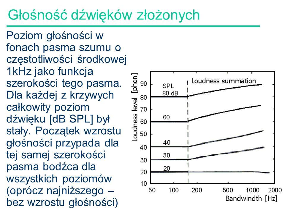 53 Głośność dźwięków złożonych Zmienność głośności z szerokością pasma Stała wartość dla pasm węższych niż pasmo krytyczne –ERB – ekwiwalentna szerokość prostokątna – miara szerokości pasma filtrów –Równa szerokości filtru doskonale prostokątnego o wysokości i polu powierzchni jak dany filtr Górny rys: Krzywe pobudzenia dla sygnału sin 1kHz o poziomie 60dB SPL i pasm szumu o częst.