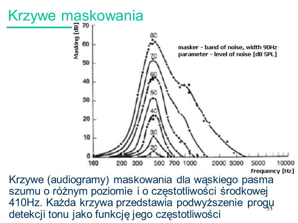 55 Krzywe maskowania Krzywe (audiogramy) maskowania dla wąskiego pasma szumu o różnym poziomie i o częstotliwości środkowej 410Hz.