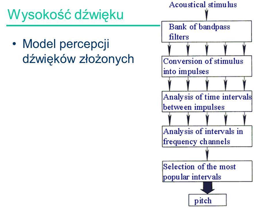 59 Wysokość dźwięku Model percepcji dźwięków złożonych