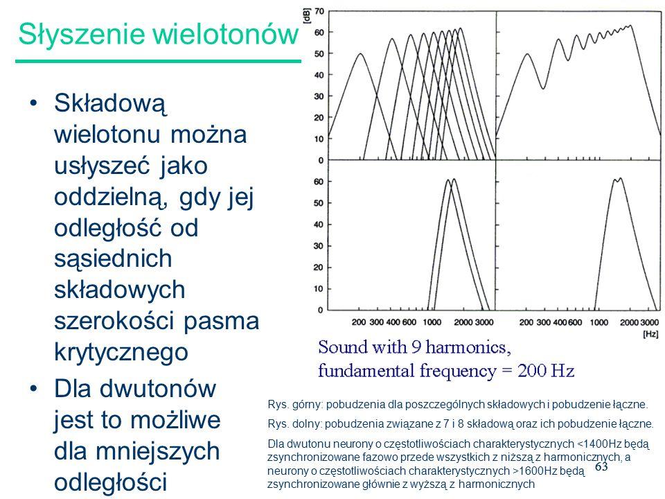 63 Słyszenie wielotonów Składową wielotonu można usłyszeć jako oddzielną, gdy jej odległość od sąsiednich składowych szerokości pasma krytycznego Dla dwutonów jest to możliwe dla mniejszych odległości Rys.