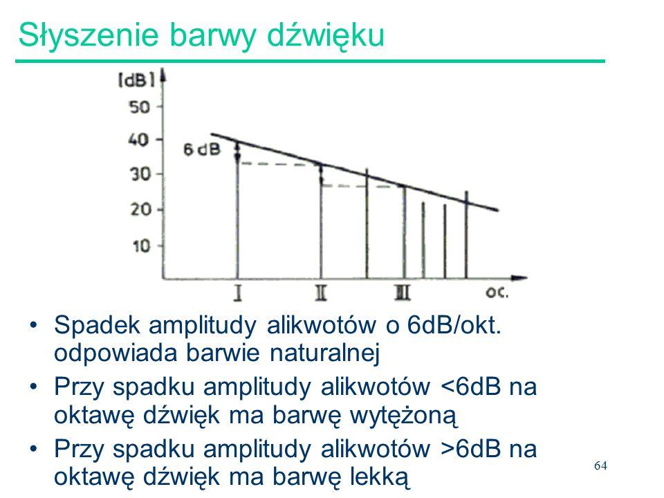 64 Słyszenie barwy dźwięku Spadek amplitudy alikwotów o 6dB/okt.