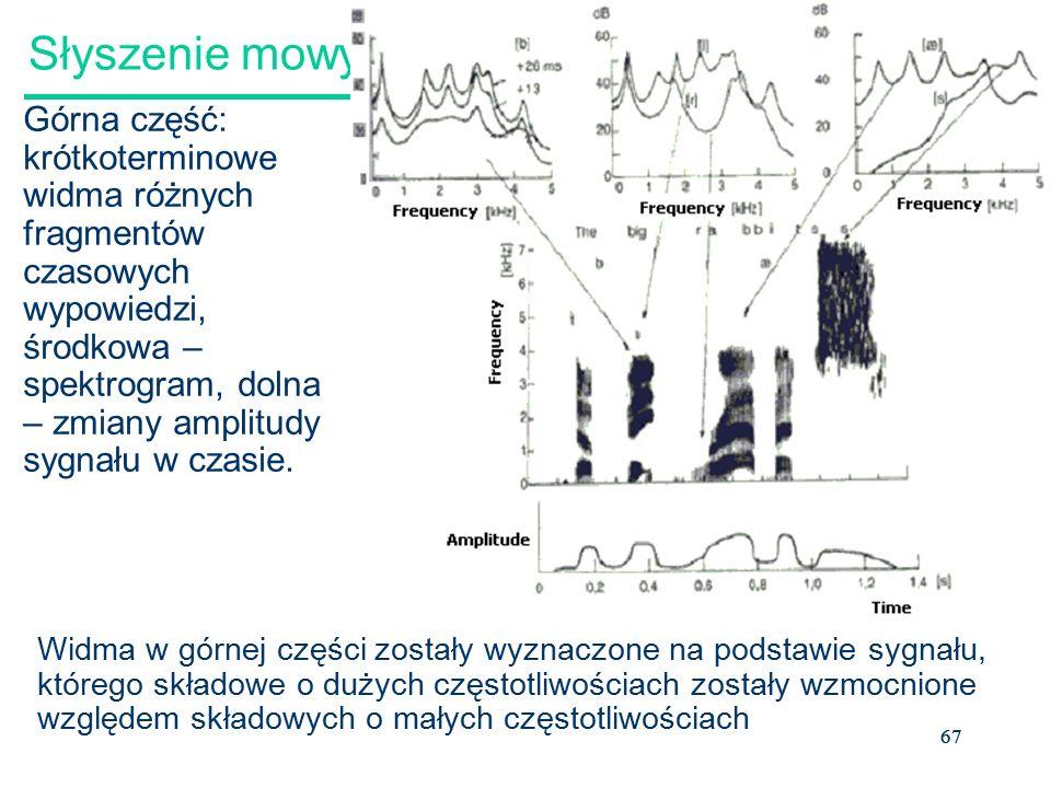 67 Słyszenie mowy Górna część: krótkoterminowe widma różnych fragmentów czasowych wypowiedzi, środkowa – spektrogram, dolna – zmiany amplitudy sygnału w czasie.