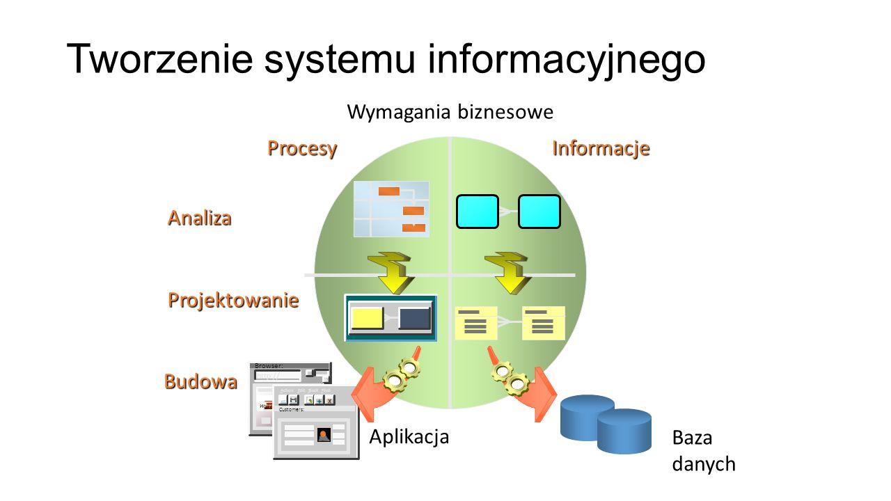 Aplikacja Wymagania biznesowe Tworzenie systemu informacyjnego Procesy Informacje Analiza Projektowanie Browser: http:// Hollywood X Action Edit Block