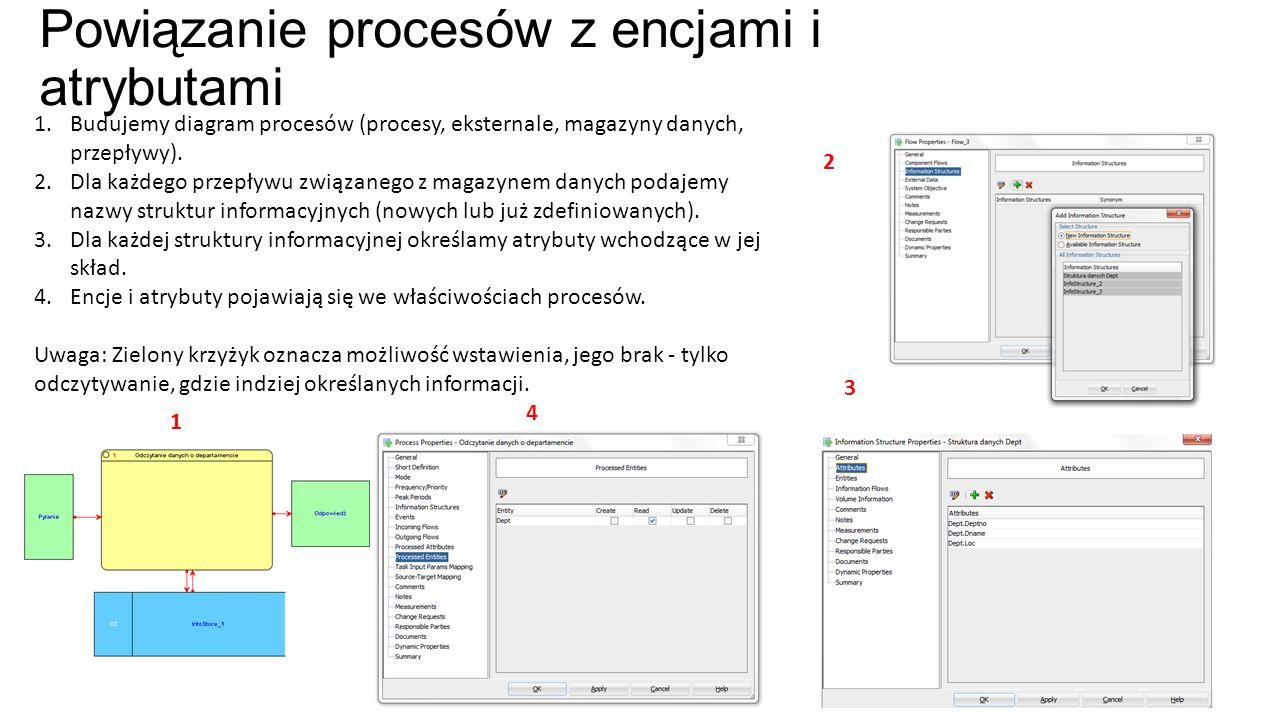 Powiązanie procesów z encjami i atrybutami 1.Budujemy diagram procesów (procesy, eksternale, magazyny danych, przepływy). 2.Dla każdego przepływu zwią