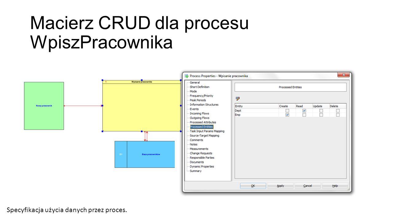 Macierz CRUD dla procesu WpiszPracownika Specyfikacja użycia danych przez proces.