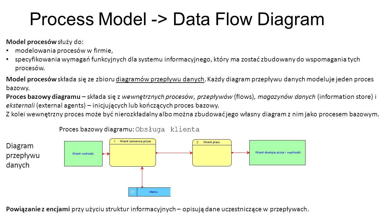 Process Model -> Data Flow Diagram Model procesów służy do: modelowania procesów w firmie, specyfikowania wymagań funkcyjnych dla systemu informacyjne