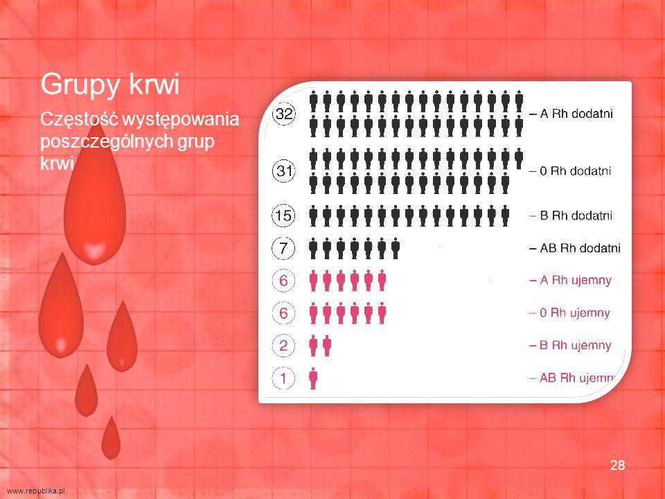 Grupy krwi Częstość występowania poszczególnych grup krwi 28 www.republika.pl