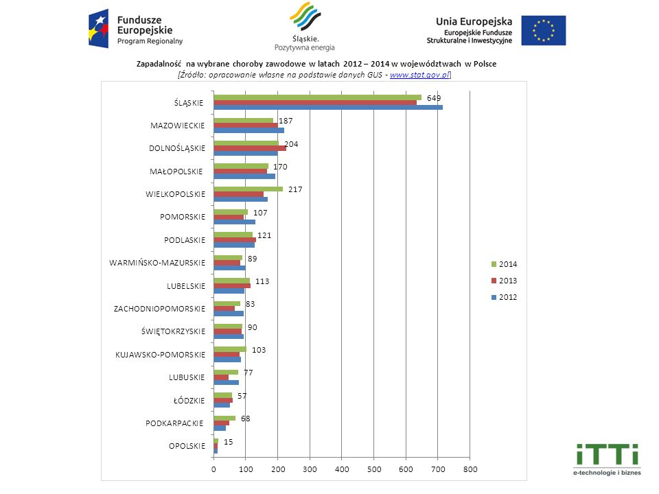 Zapadalność na wybrane choroby zawodowe w latach 2012 – 2014 w województwach w Polsce [Źródło: opracowanie własne na podstawie danych GUS - www.stat.gov.pl]www.stat.gov.pl
