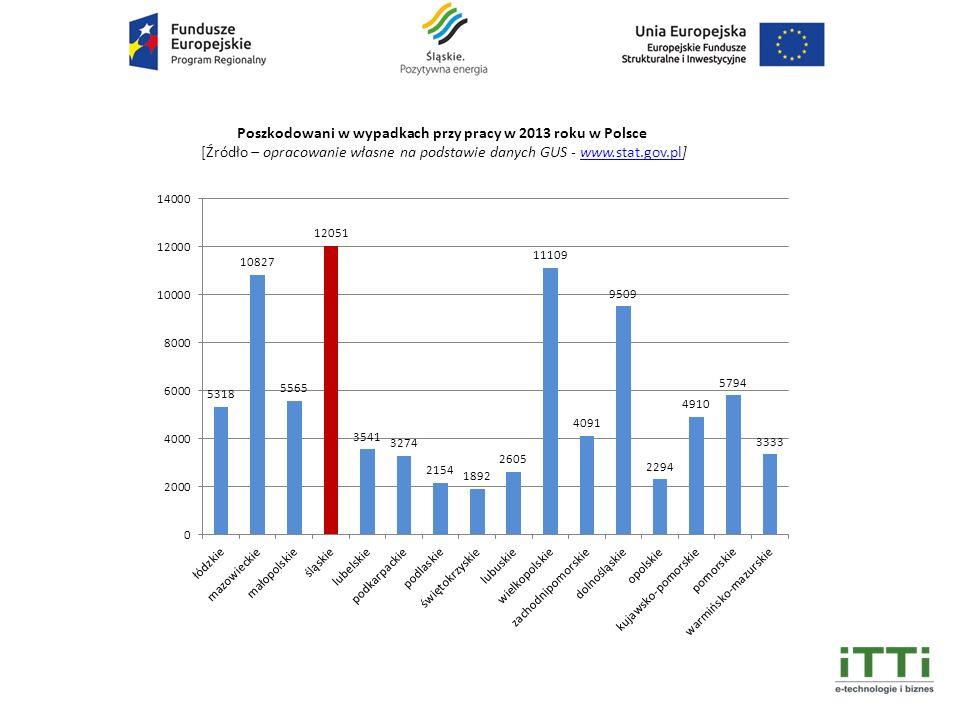 Poszkodowani w wypadkach przy pracy w 2013 roku w Polsce [Źródło – opracowanie własne na podstawie danych GUS - www.stat.gov.pl]www.stat.gov.pl