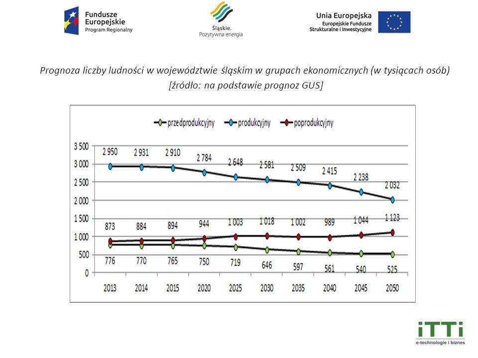 Prognoza liczby ludności w województwie śląskim w grupach ekonomicznych (w tysiącach osób) [źródło: na podstawie prognoz GUS]