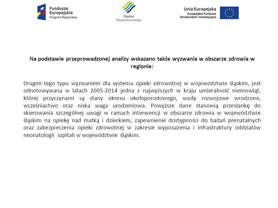 Na podstawie przeprowadzonej analizy wskazano także wyzwania w obszarze zdrowia w regionie: Drugim tego typu wyzwaniem dla systemu opieki zdrowotnej w województwie śląskim, jest odnotowywana w latach 2005-2014 jedna z najwyższych w kraju umieralność niemowląt, której przyczynami są stany okresu okołoporodowego, wady rozwojowe wrodzone, wcześniactwo oraz niska waga urodzeniowa.